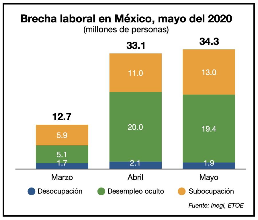 34.3 millones de mexicanos necesitan empleo tras pandemia
