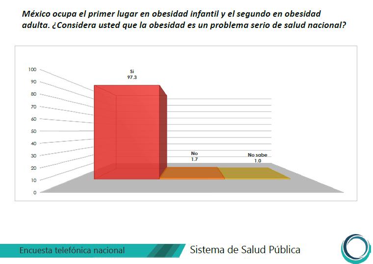 A nivel mundial, México es el primer lugar en obesidad: CESOP