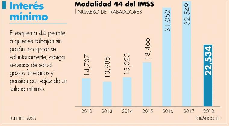 Afiliarse al IMSS, poco atractivo para trabajadores independientes