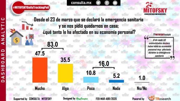 Economía de 8 de cada 10 mexicanos golpeada por pandemia: Mitofsky