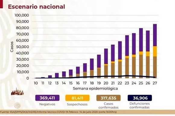 México tiene ya 317 mil 635 casos confirmados de Covid y 36,906 defunciones