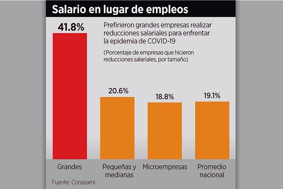 Optan por recorte salarial grandes empresas