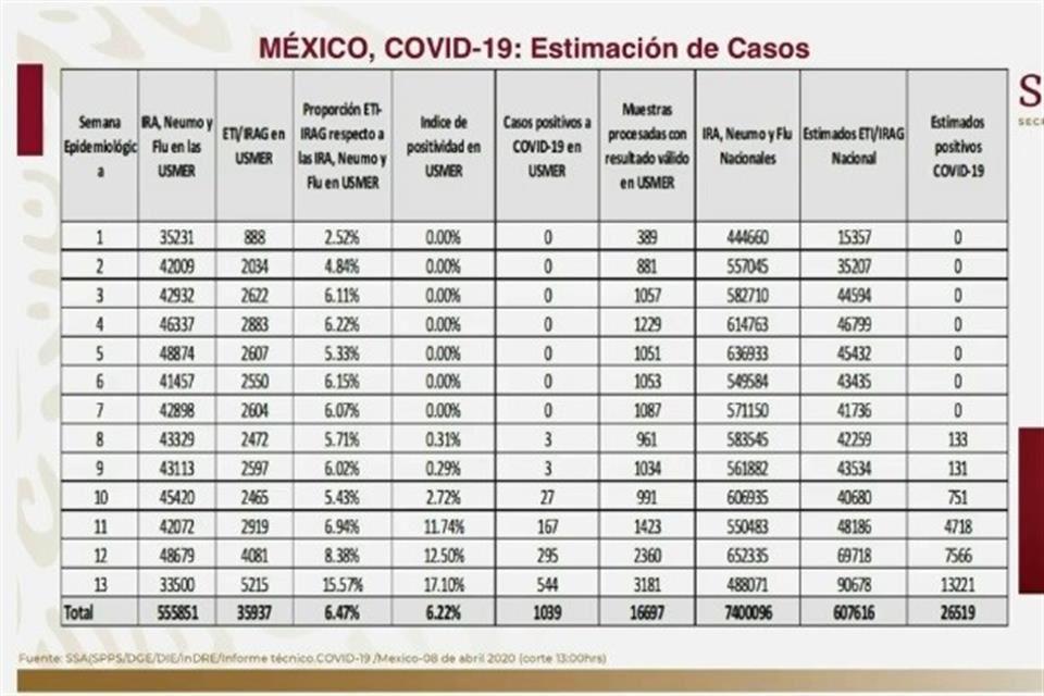 Revelan número de contagios en México: 25 mil 519