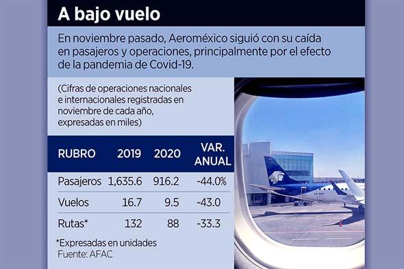 Acusan presión de Aeroméxico a sindicatos