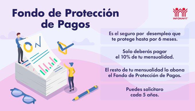 Fondo de Protección de Pagos - Infonavit