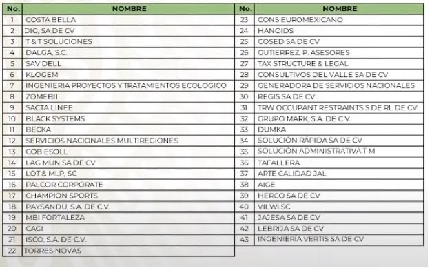 Gobierno presenta denuncias contra 43 'factureras' por fraude al SAT