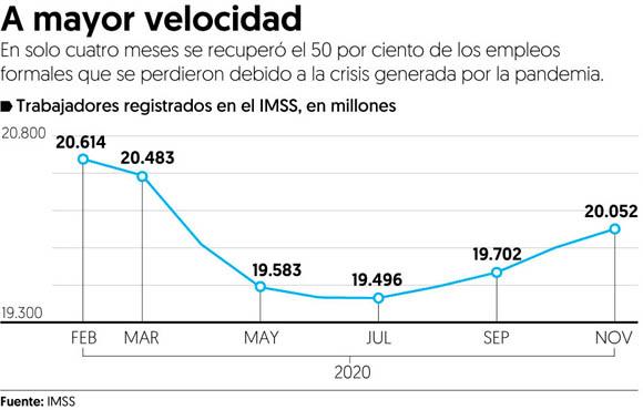 Recuperación de empleos en México fue más rápida que las de crisis anteriores
