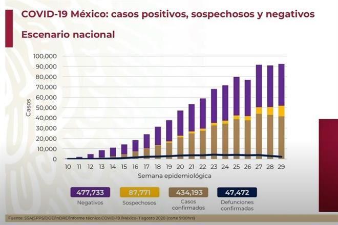 Reportan 9,556 casos de Covid, nuevo máximo para un día