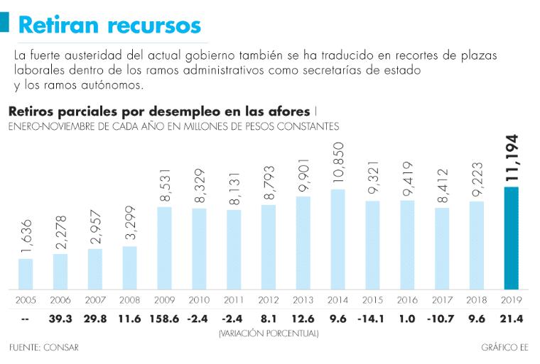 Retiros por desempleo registran el crecimiento más alto desde la crisis del 2009