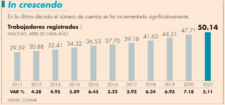 Sólo hay 20 millones de cuentas de afores activas: C. Ramírez